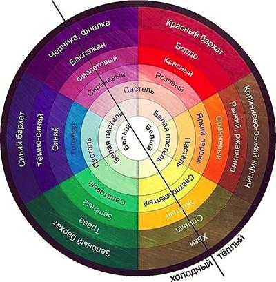 разделение цветов